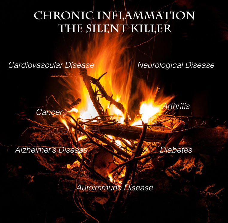 chronic inflammationKey2.001